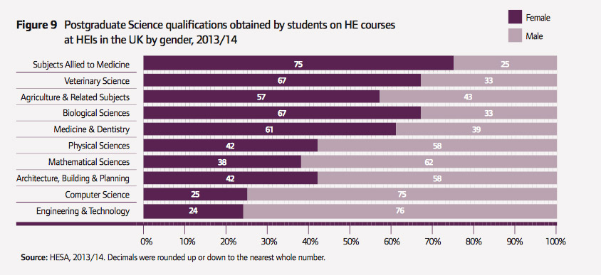 Diagram of postgraduate science qualifications in the UK
