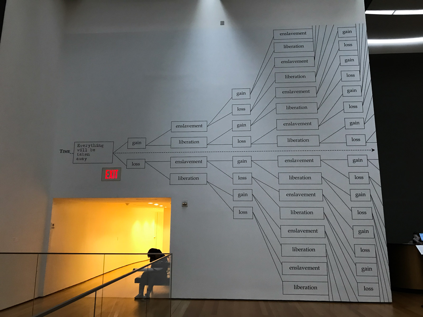 "A large white wall inside an art gallery showing a digitally-printed tree. On the left is one node reading ""TIME"", eventually branching out into many other nodes reading ""enslavement"", ""liberation"", ""gain"" and ""loss"""